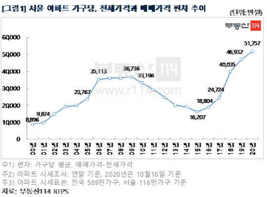 `평생 전세난민으로 살아야 하나`…서울 아파트 전세 거주자, 집 사려면 최소 5억은 있어야